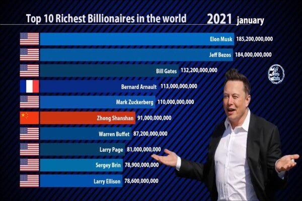 ۱۰ میلیاردر دنیا در ۱۰ سال اخیر
