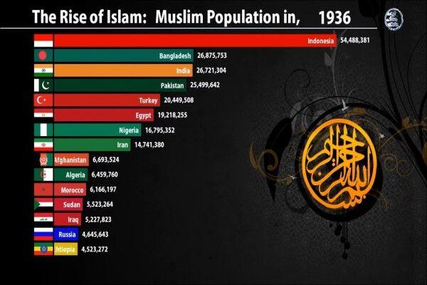 کدام کشورها بیشترین جمعیت مسلمان را دارند؟