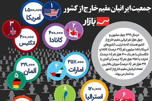 جمعیت ایرانیان مقیم خارج از کشور