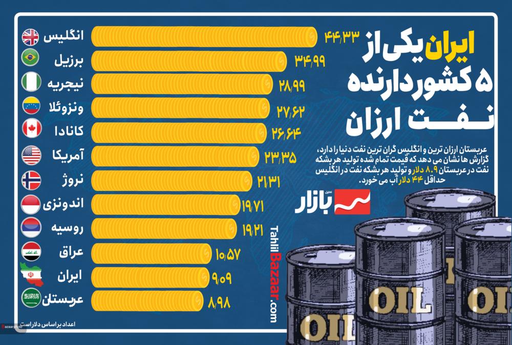 ایران یکی از ۵ کشور دارنده نـــفـــــت ارزان