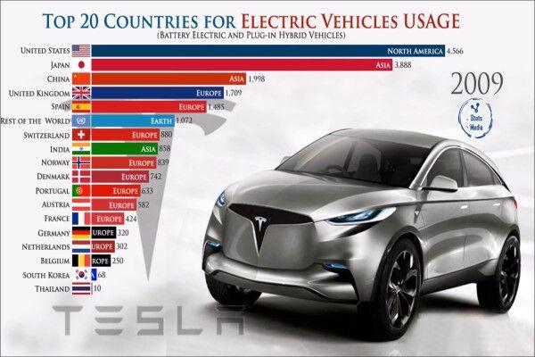 خودروهای الکتریکی در کدام کشورها بیشتر استفاده میشوند؟