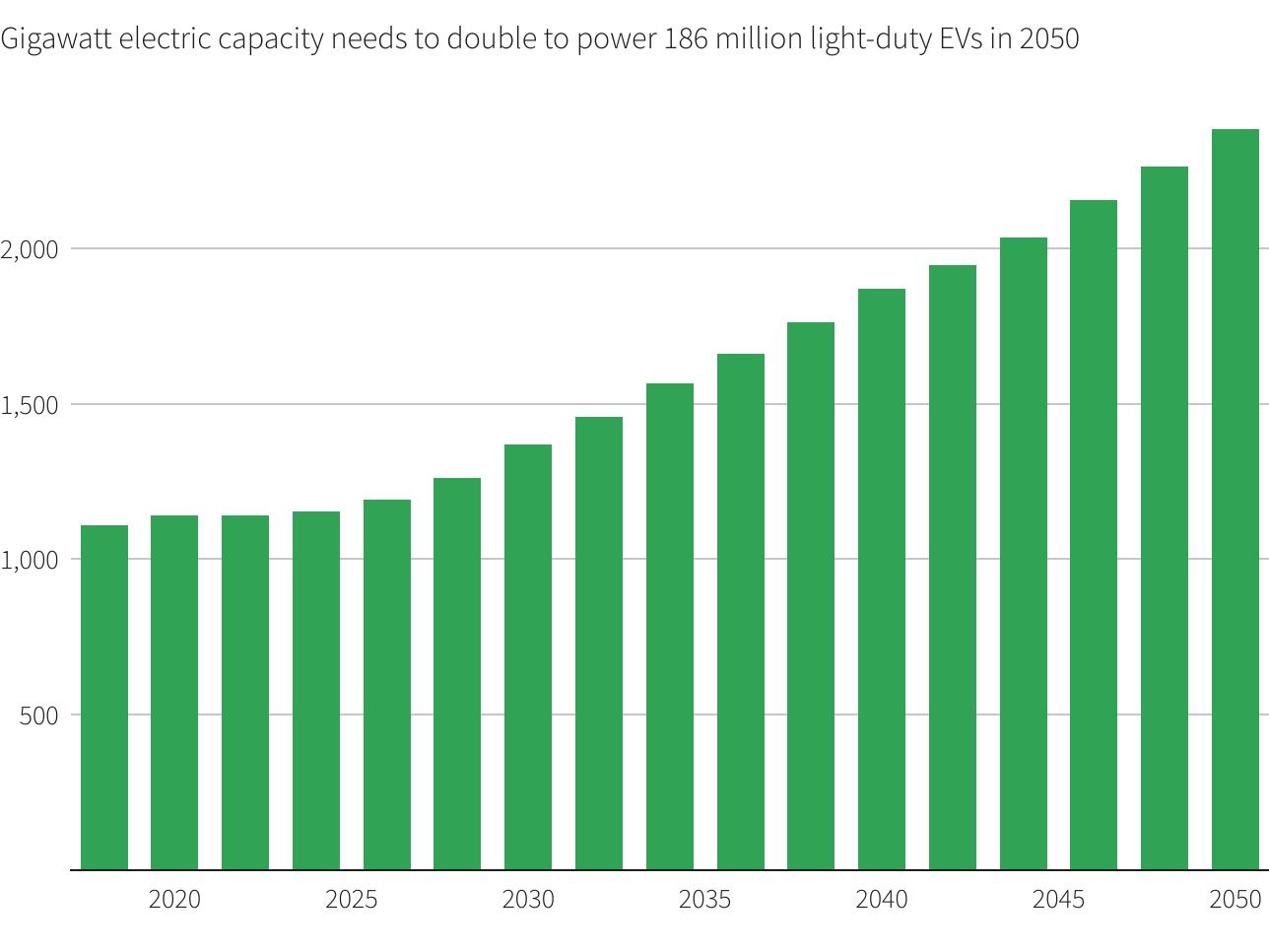 آمریکا با معضل تامین برق خودروهای الکتریکی مواجه میشود؟ | نگرانی ها از تکرار قطع برق سراسری+ نمودار