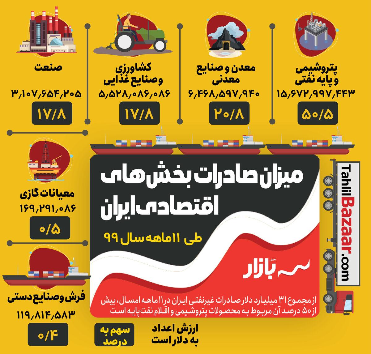 میزان صادرات بخشهای اقتصادی ایران