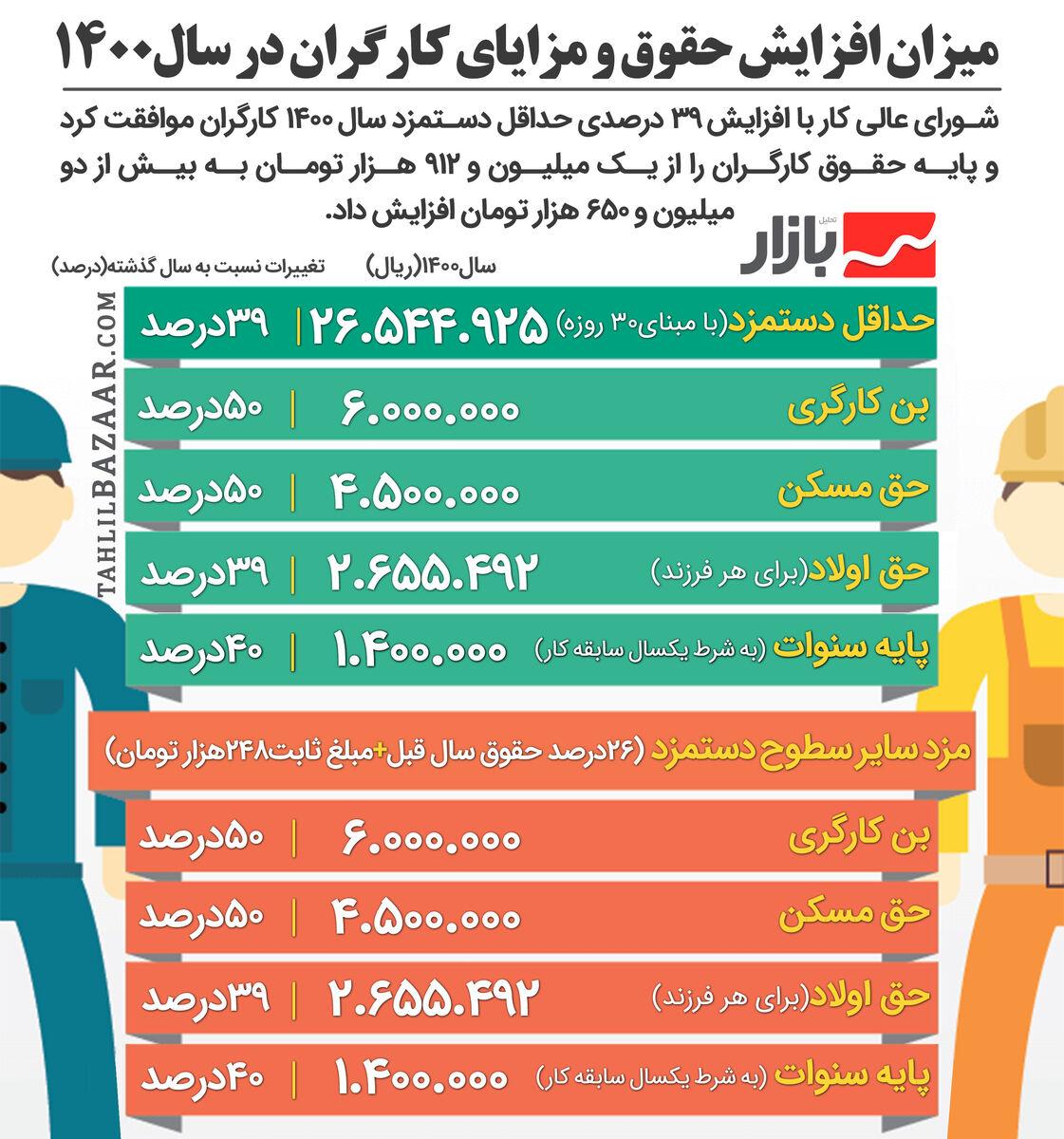 میزان افزایش حقوق و مزایای کارگران در سال1400