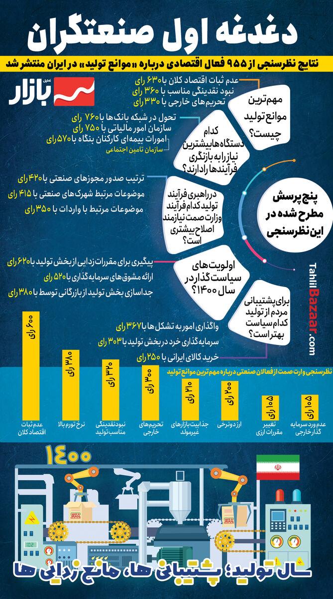 نتایج نظرسنجی از ۹۵۵ فعال اقتصادی درباره «موانع تولید» در ایران منتشر شد