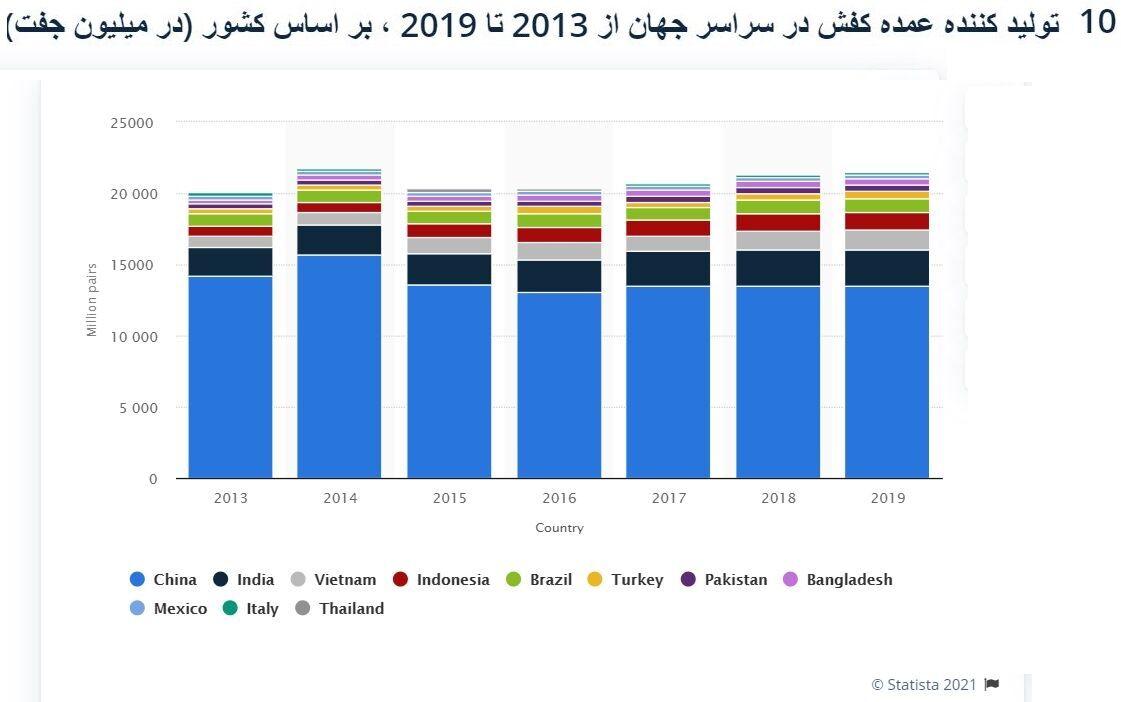 تولید ۷۵ درصد کفش جهان در انحصار ۴ کشور آسیایی| جایگاه ۹۴ایران در بین صادرکنندگان کفش+ نمودار