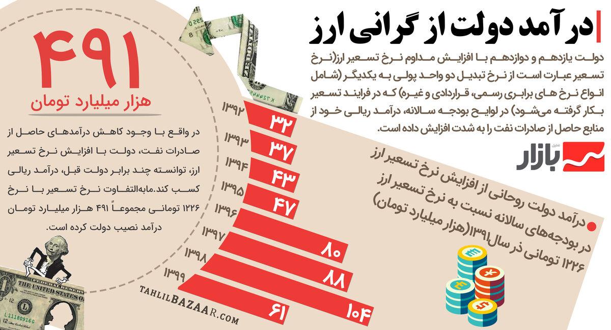 درآمد دولت از گرانی ارز