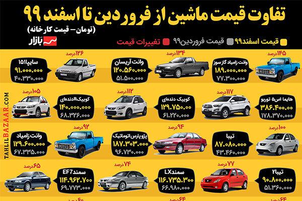تفاوت قیمت ماشین از فروردین تا اسفند ۹۹