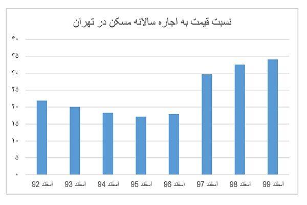 معمای بازار مسکن در سال ۱۴۰۰