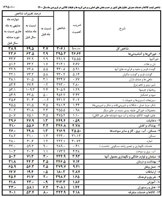 تغییرات قیمت ۱۲ گروه هزینهای خانوار در فروردین ۱۴۰۰