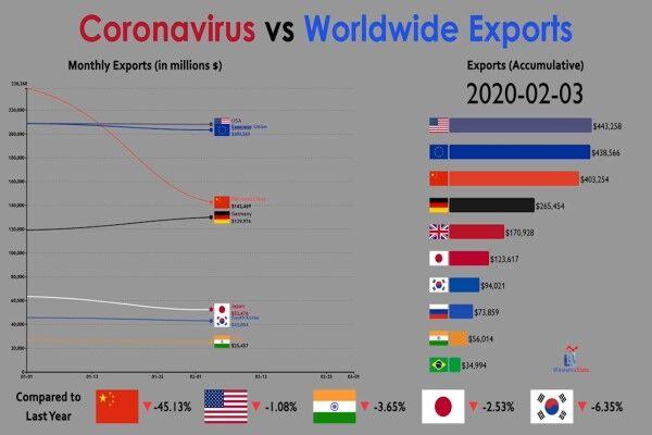 ویروس کرونا در مقابل صادرات جهانی