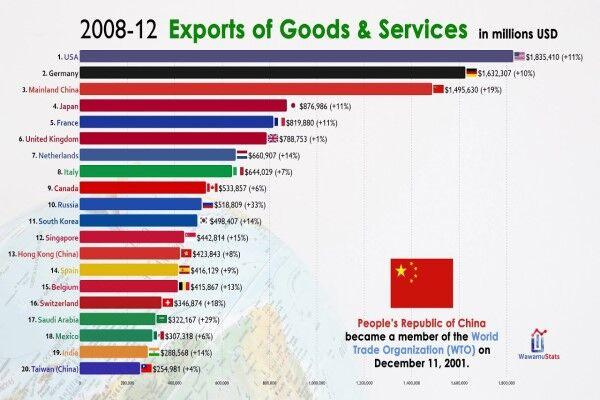 ۲۰ اقتصاد برتر جهانی در صادرات را بشناسید