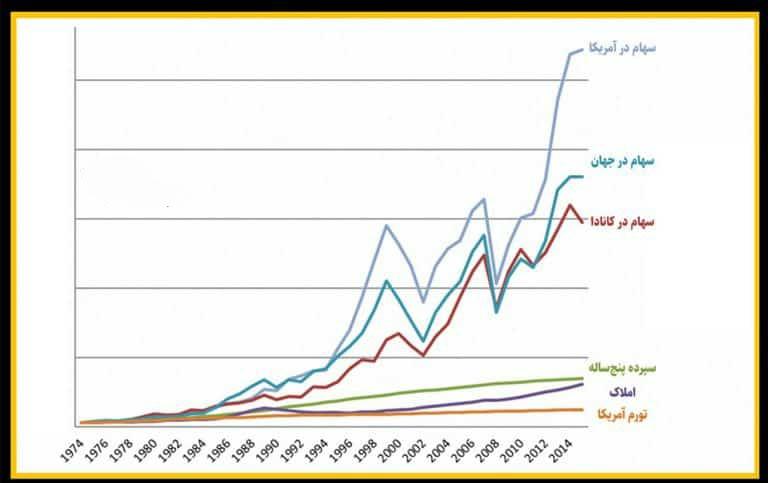 بررسی اثرات بسته پیشنهادی سازمان بورس بر بازار سرمایه