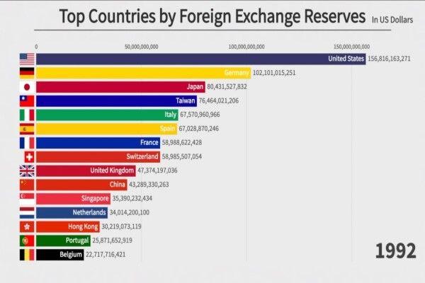 ۱۵ کشور برتر ذخایر ارزی تا سال ۲۰۲۱ کدامند؟