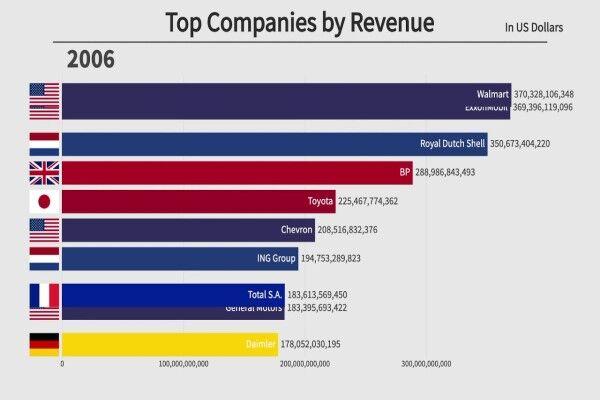 ثروتمندترین شرکتهای جهان را بشناسید