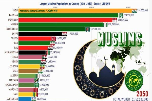 هند، پرجمعیتترین کشور مسلمان سال ۲۰۵۰