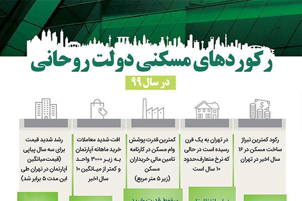 رکوردهای مسکنی دولت روحانی در سال ۹۹ !