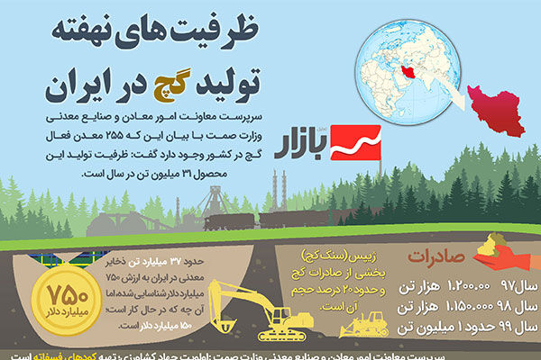 ظرفیتهای نهفته تولید گچ در ایران