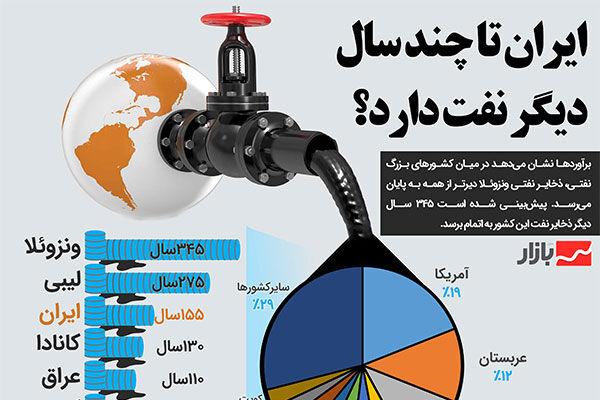 ایران تا چند سال دیگر نفت دارد؟