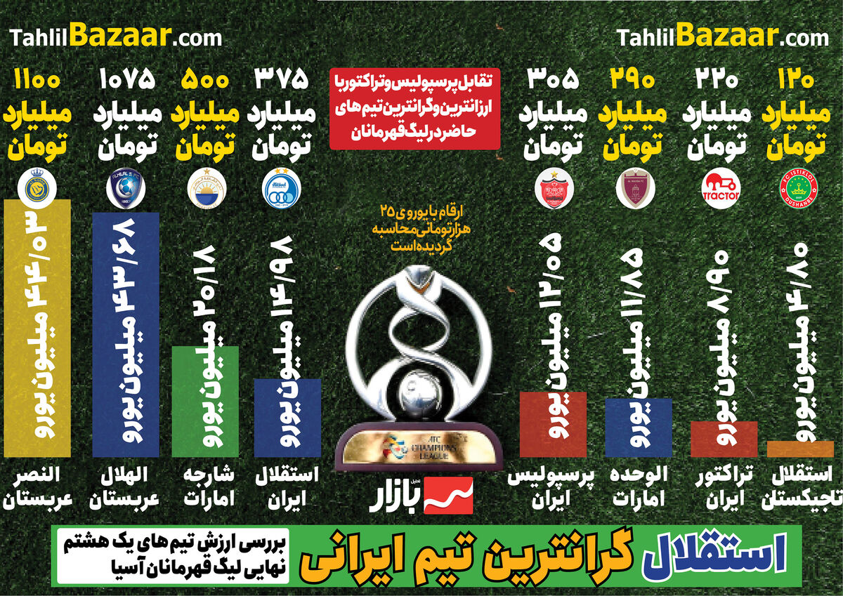 استقلال با ارزشترین تیم ایرانی لیگ قهرمانان آسیا ۲۰۲۱
