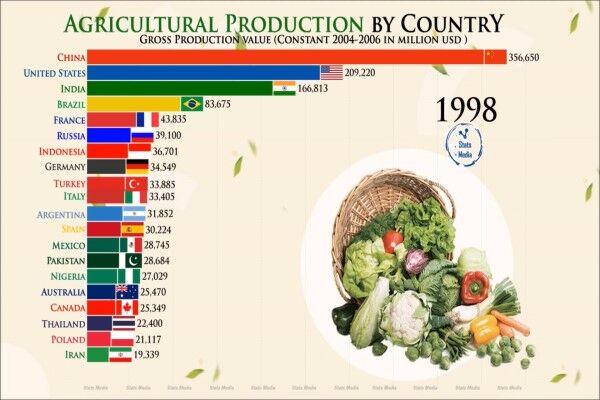 کشورهای برتر در تولید محصولات کشاورزی کدامند؟
