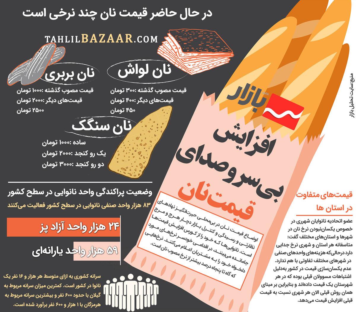 افزایش بیسروصدای قیمت نان