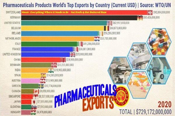 بیشترین میزان صادرات دارو متعلق به کدام کشور است؟