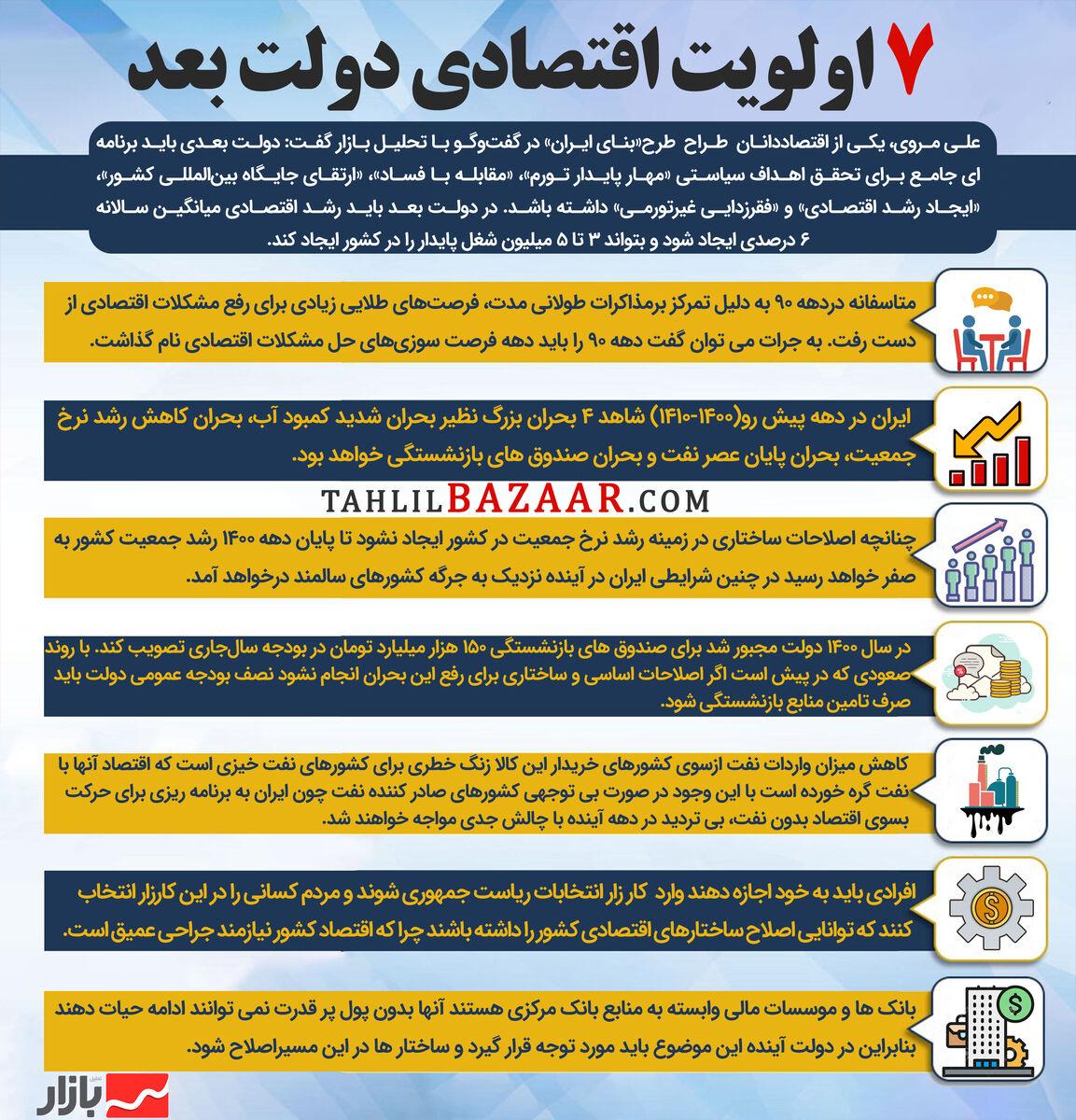 ۷ اولویت اقتصادی دولت بعد