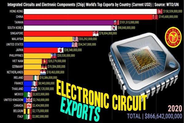 هنگکنگ، کشور اول صادرات قطعات الکترونیکی