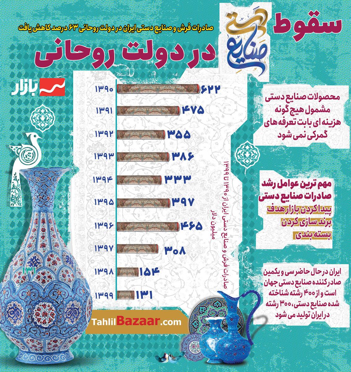 سقوط صنایع دستی در دولت روحانی
