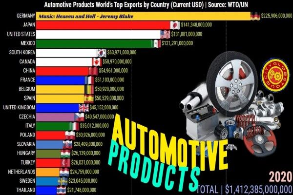 آلمان، رتبه یک در صادرات لوازم خودرو