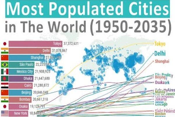 پرجمعیت ترین شهرهای دنیا از سال ۱۹۵۰ تا ۲۰۳۵