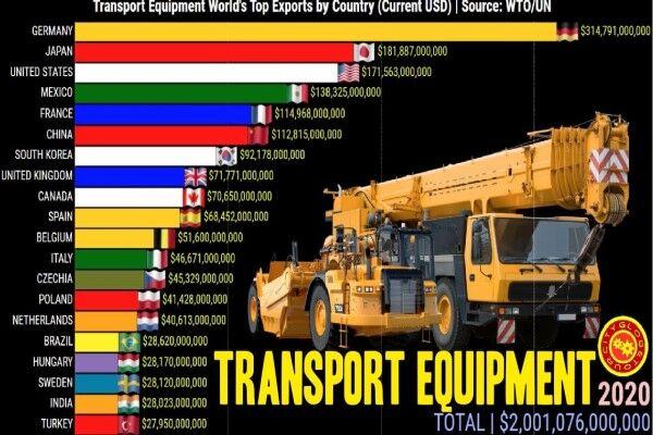 آلمان، کشور اول صادرات تجهیزات حمل و نقل