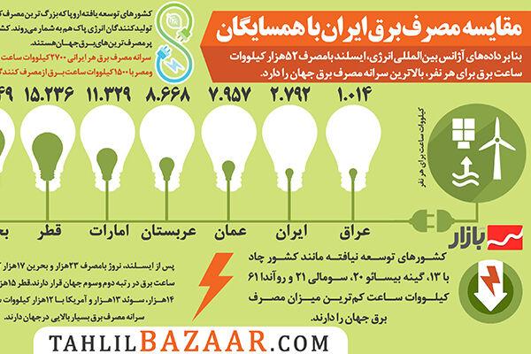 مقایسه مصرف برق ایران با همسایگان