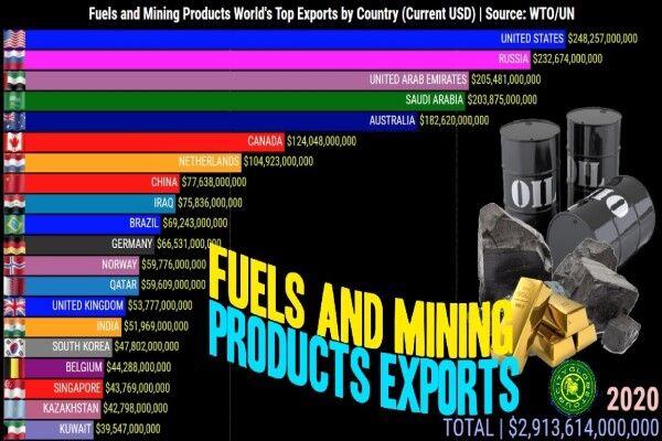 آمریکا، کشور اول صادرات محصولات معدنی و سوختی