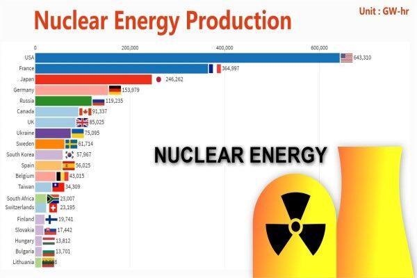 کشورهای برتر در تولید انرژی هستهای کدامند؟