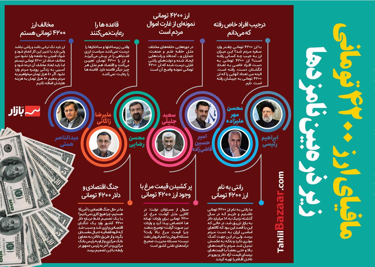 نظر نامزدهای ریاست جمهوری درباره ارز ۴۲۰۰ تومانی