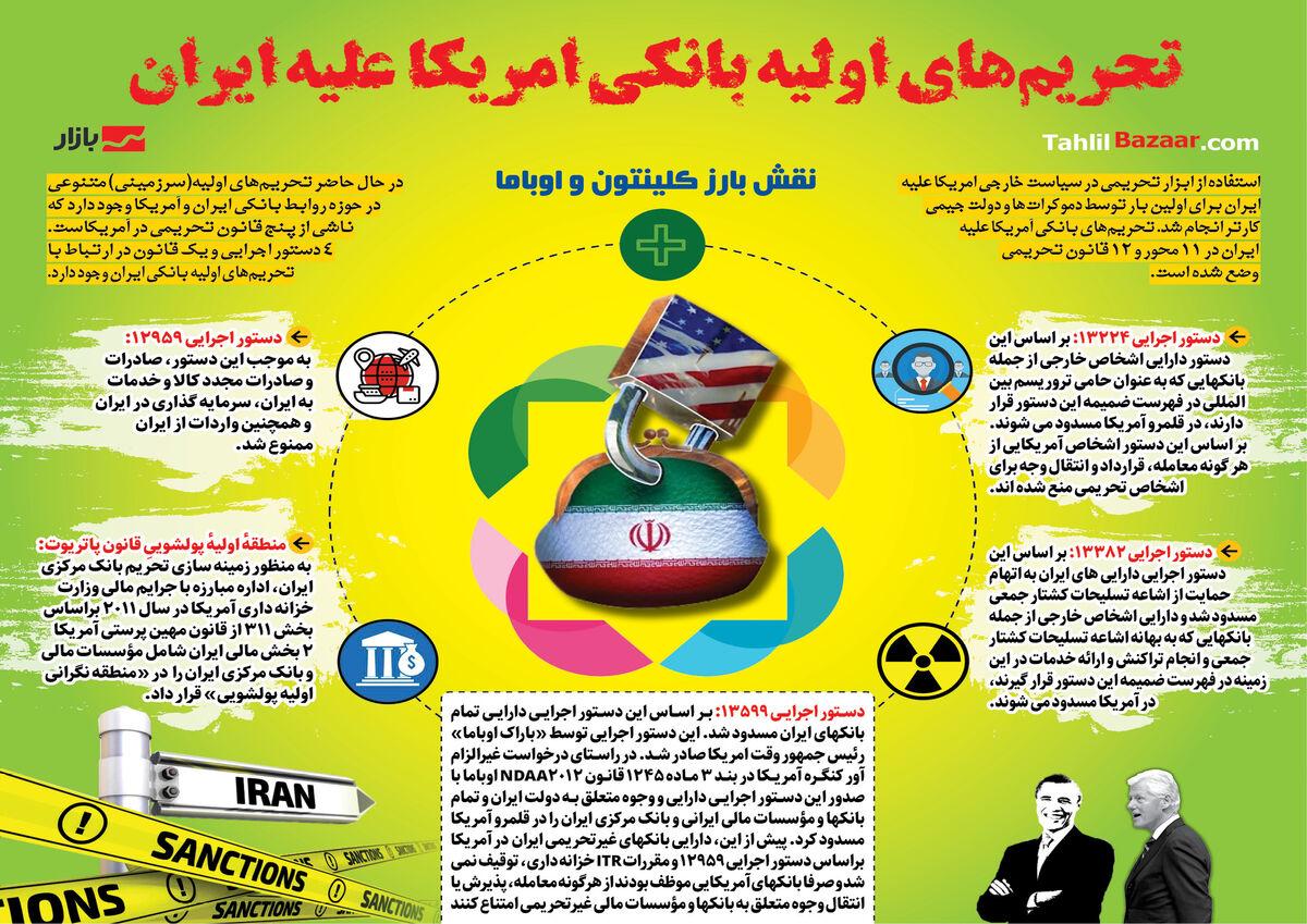واکاوی تحریمهای بانکی ایران  اختیار رئیس جمهور امریکا برای رفع تحریم چقدر است؟