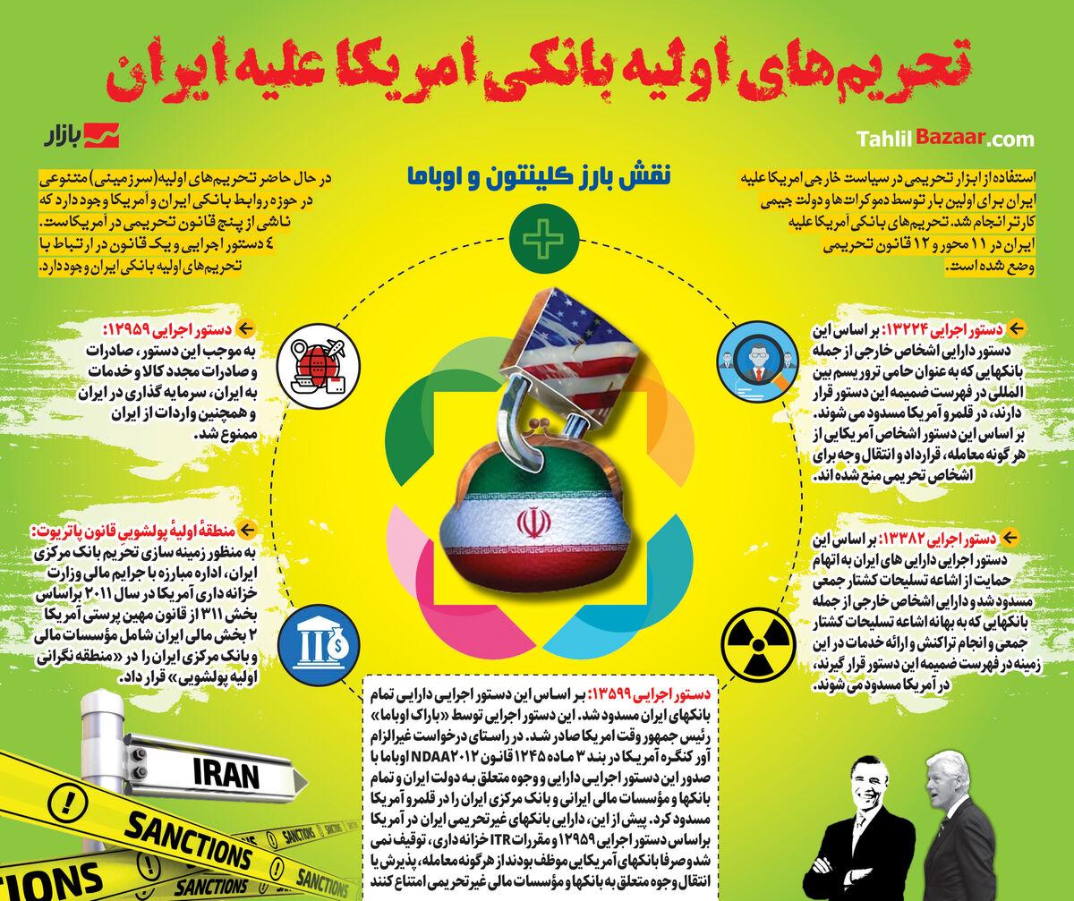 واکاوی تحریمهای بانکی ایران| اختیار رئیس جمهور امریکا برای رفع تحریم چقدر است؟