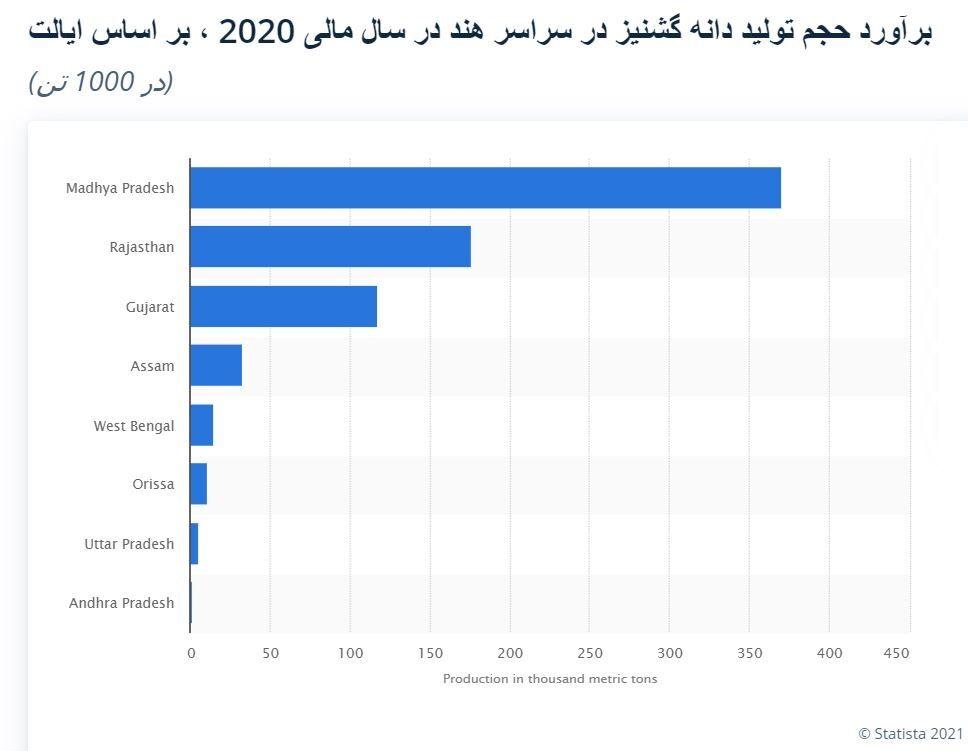 عرضه گشنیز نهاوند به نام پاکستان در بازارهای جهانی  هند؛ بزرگترین تولید کننده گشنیز در ۲۰۲۰