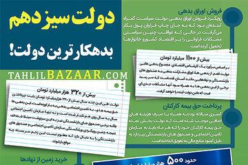 «بدهکاری بزرگ» ارثیه روحانی برای دولت بعد!