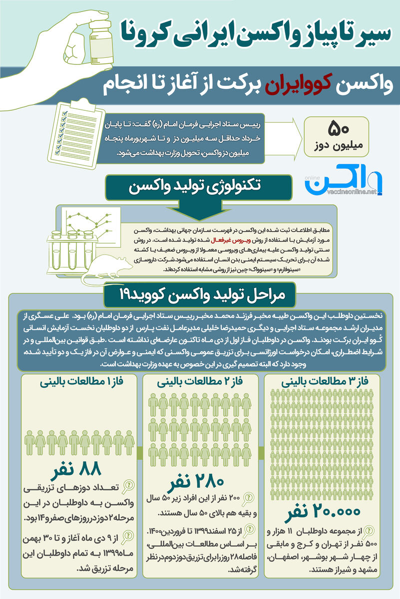 سیر تا پیاز واکسن ایرانی کرونا