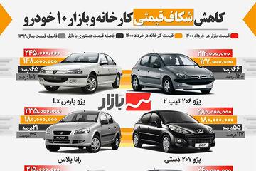 افزایش چشمگیر قیمت خودرو توسط خودرو سازان در سال گذشته/ کاهش شکاف قیمتی کارخانه و بازار