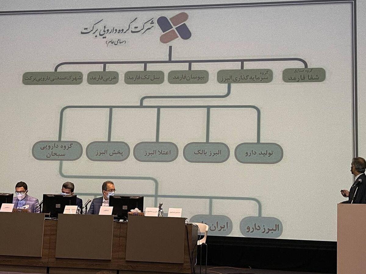 سودسازی بالای شرکت های زیرمجموعه   برنامه برای تبدیل شدن ایران به قطب صادرات واکسن «کوایران برکت»