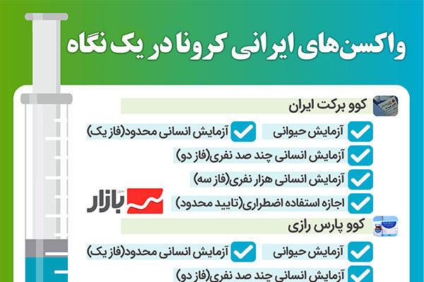 واکسنهای ایرانی کرونا در یک نگاه