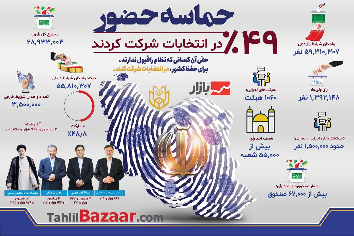 حماسه حضور ۴۹% در انتخابات شرکت کردند