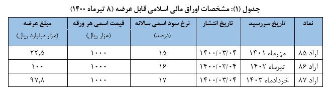 نتیجه پنجمین حراج اوراق مالی اسلامی دولتی و برگزاری حراج جدید