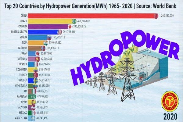 ۲۰ کشور برتر در تولید انرژی آبی کدامند؟