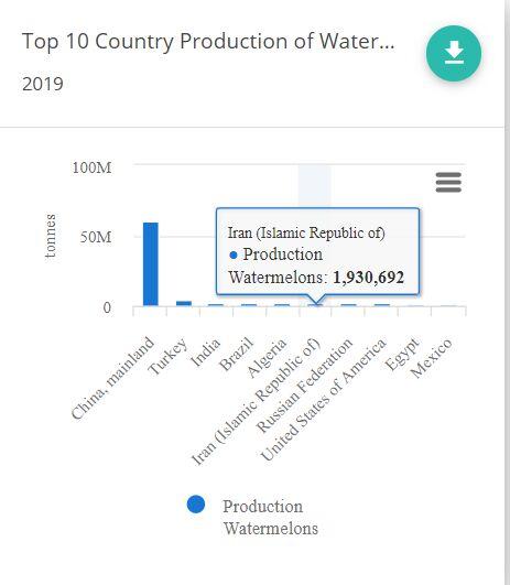 صادرات مجازی آب در سایه خشکسالی| ارزش آبی هر هندوانه ۴۵۰ هزار تومان