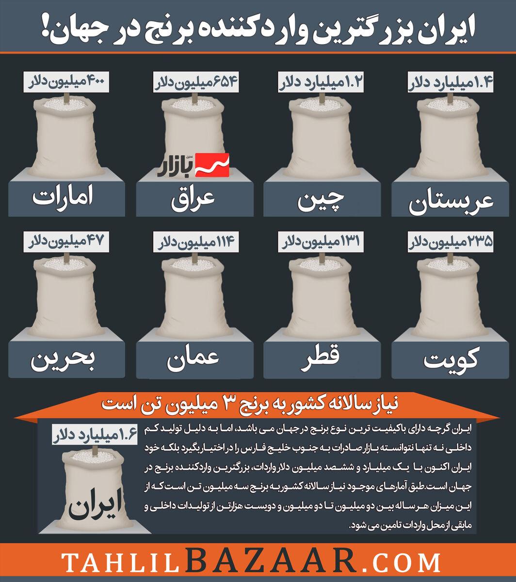 ایران بزرگترین واردکننده برنج در جهان!
